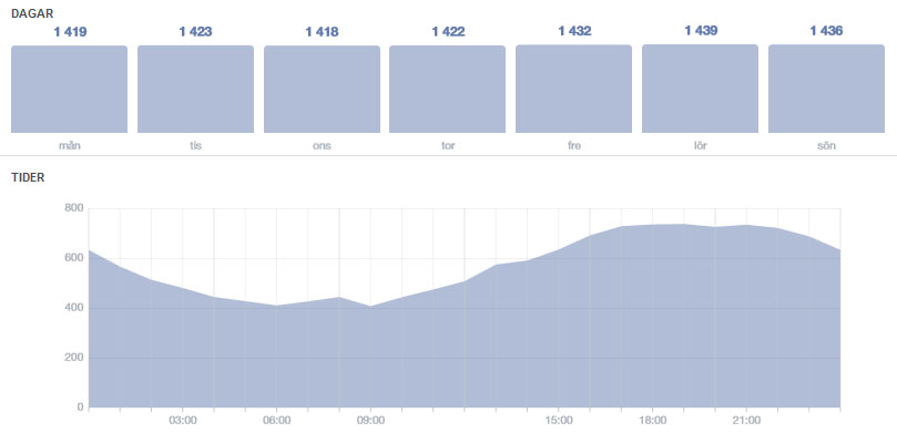 When are fans of your music online on Facebook?