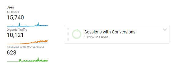 Deathdoom.com conversion rate