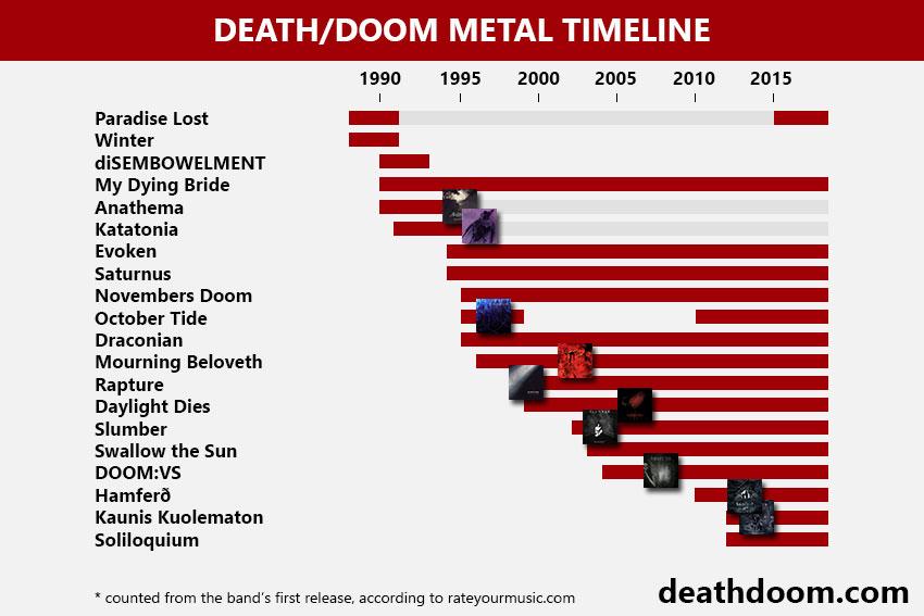 Death/doom metal genre history timeline